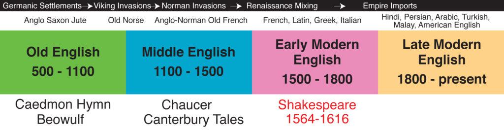 English timeline Kinney Brothers Publishing