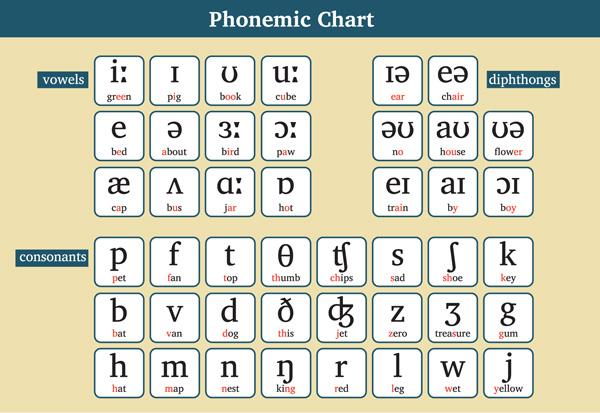 Phonemic Chart Kinney Brothers Publishing